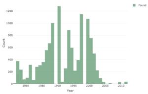 Timeline of meteorites recorded in Antarctica