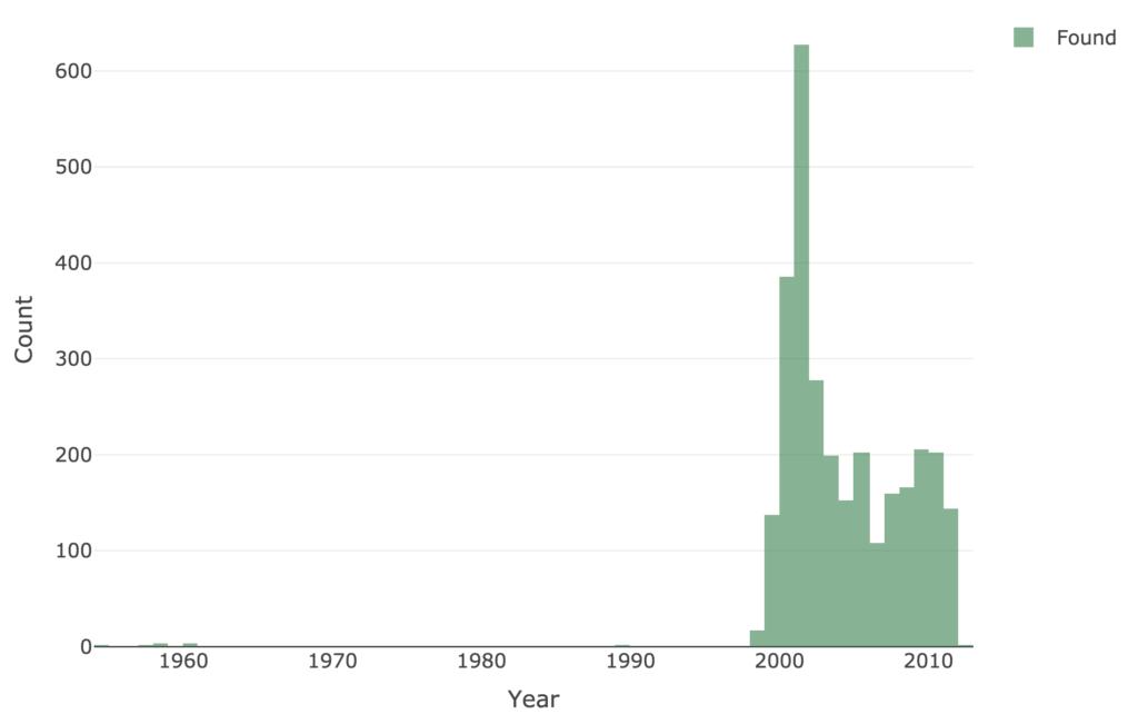 Timeline of meteorites recorded in Oman