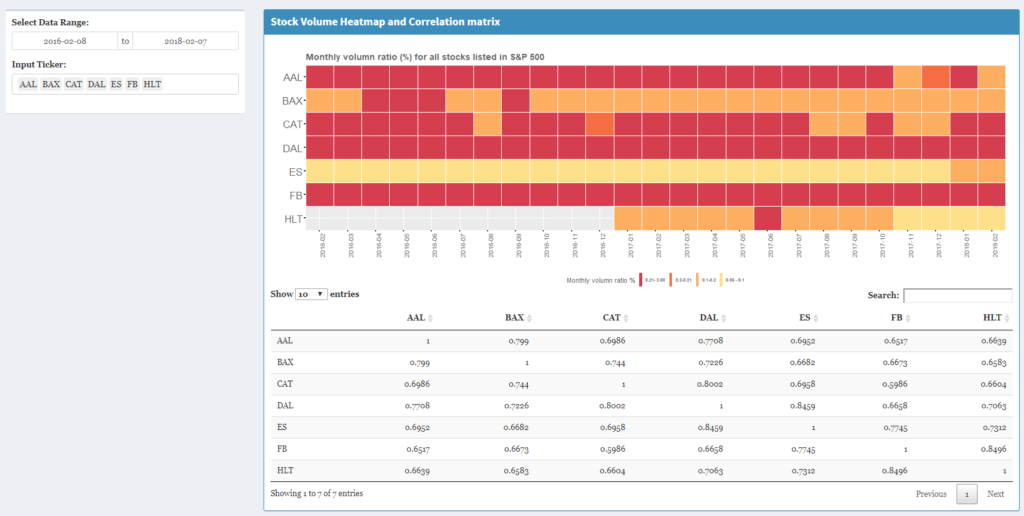 Stock price and portfolio return visualization of S&P 500 ... on s&p 500 histogram, real-time s&p heat map, s&p 500 performance, s&p 500 board, s&p 500 futures, s&p 500 stocks, dow 500 heat map, s&p 500 tree map, s&p heat map live, s&p 500 distribution, s&p 500 charts,