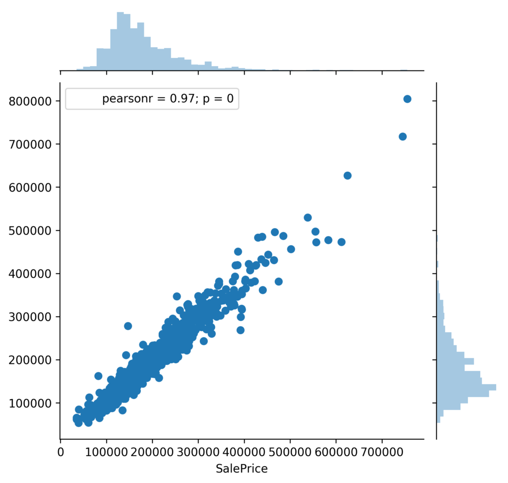 House Prices Advanced Regression Techniques Nyc Data