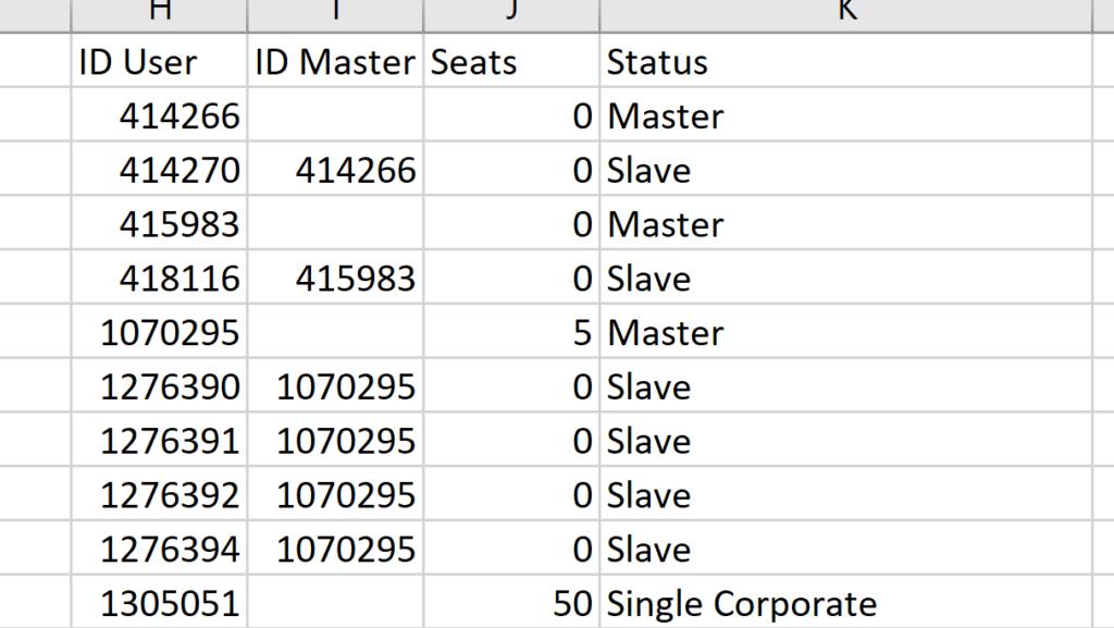 Our original dataset