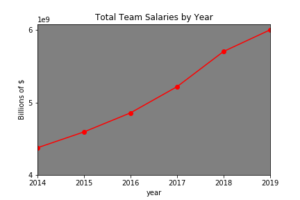 From 2014 to 2019, year-over-year increase in team spend.