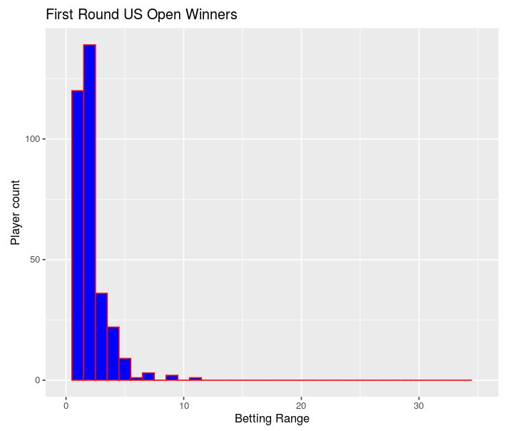 Betting odds compared bet on tunisia