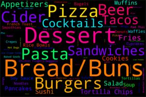 Most Popular Gluten Free Food Types in U.S.
