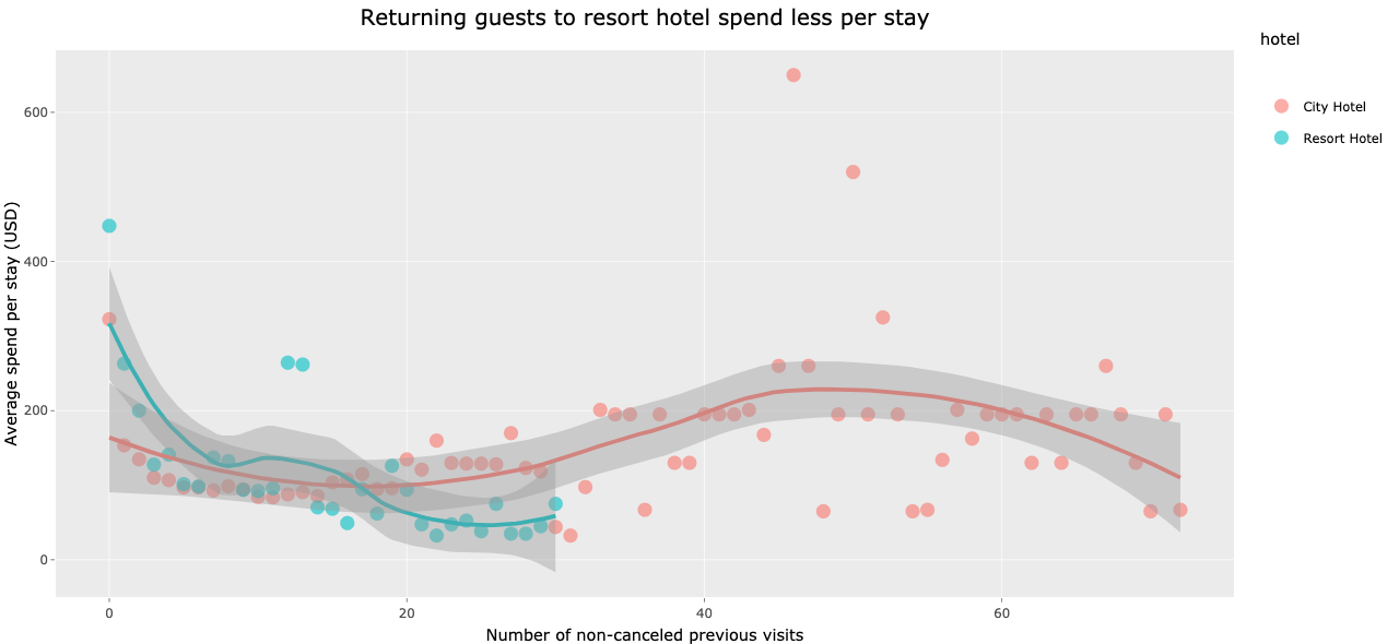 Hotel reservation insights